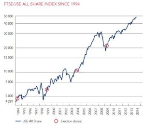 jse all share index
