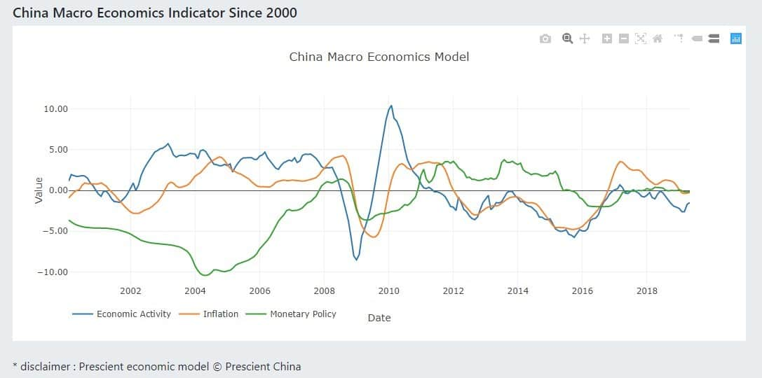 china stimulus