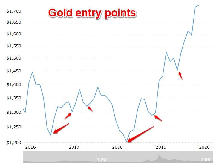 gold entry points