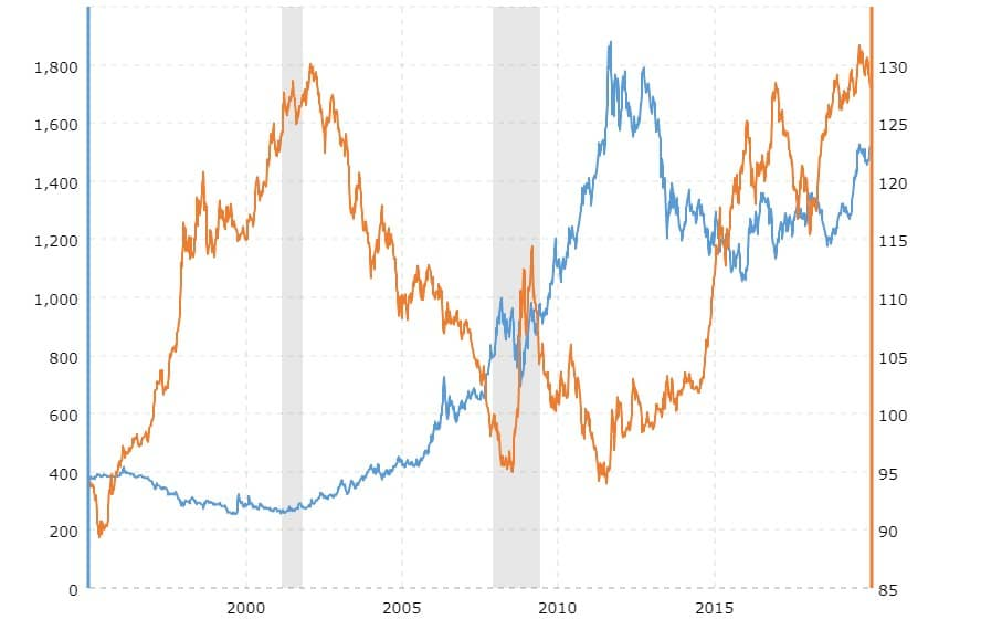 gold forecast and gold prices
